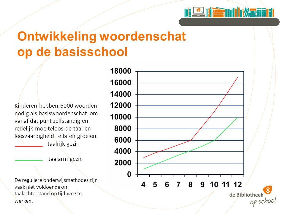Kinderen hebben 6000 woorden nodig als basiswoordenschat om vanaf dat punt zelfstandig en redelijk moeiteloos de taal-en leesvaardigheid te laten groeien.
