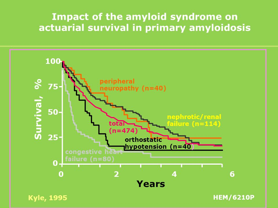 Impact of the amyloid syndrome on actuarial survival in primary amyloidosis 0 2 4 6 100 75 50 25 0 Survival, % Years peripheral neuropathy (n=40) nephrotic/renal failure (n=114) total (n=474) orthostatic hypotension (n=40) congestive heart failure (n=80) Kyle, 1995 HEM/6210P