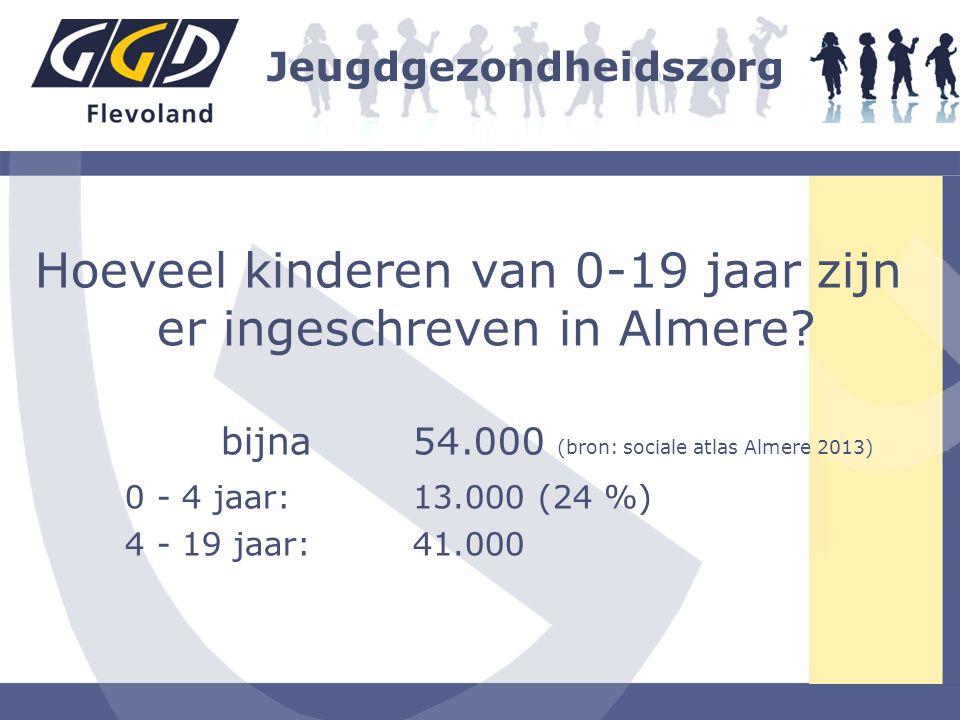 Hoeveel kinderen van 0-19 jaar zijn er ingeschreven in Almere? bijna 54.000 (bron: sociale atlas Almere 2013) 0 - 4 jaar: 13.000 (24 %) 4 - 19 jaar: 4