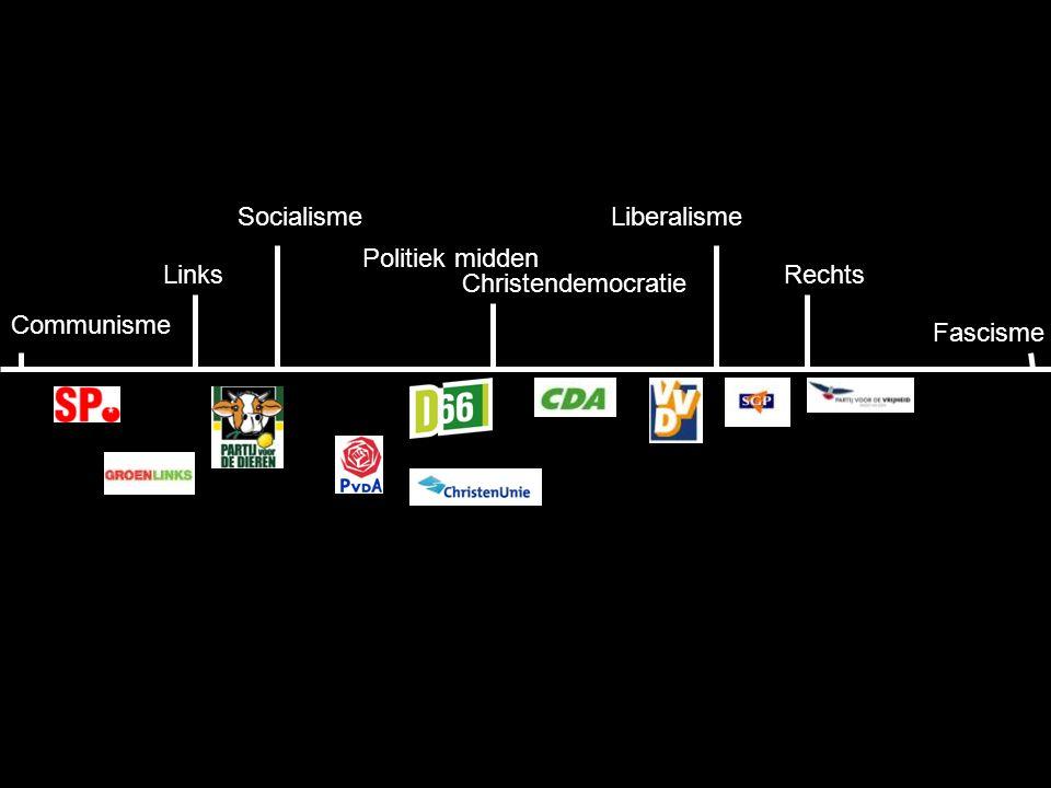 Communisme LiberalismeSocialisme RechtsLinks Fascisme Christendemocratie Politiek midden