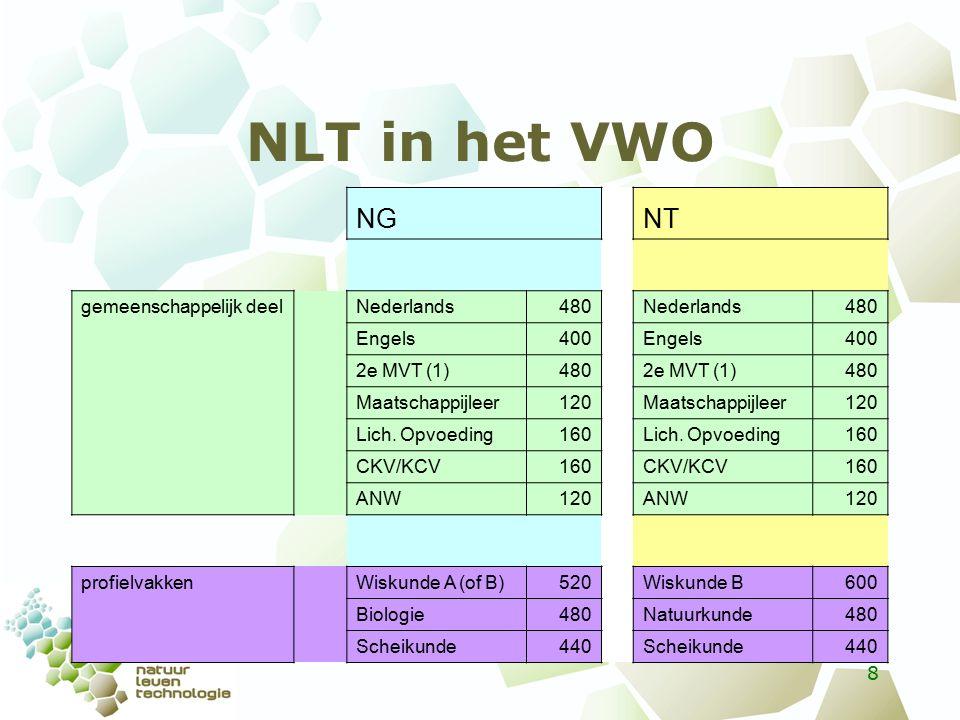NLT in het VWO Keuzeprofiel- vakken Natuurkunde480 Informatica440 NLT440 Biologie480 Aardrijkskunde440 NLT440 Wiskunde D440 NG NT keuze examenvak naar keuze440 naar keuze440 9