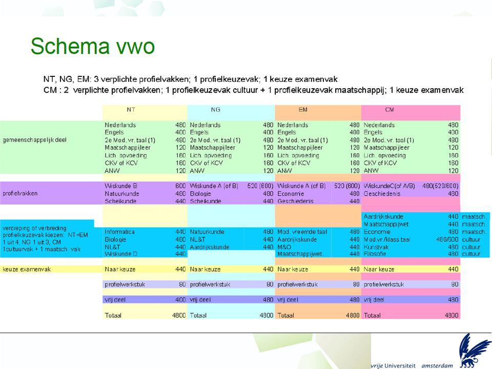 Voorbeeld opzet VWO V5 startmodule (context: forensische technieken) V5 rijden (z)onder invloed V5 dynamisch modelleren V5 medicijnen op maat V5 meten aan melkwegstelsels V6 hersenen en leren V6 fotosynthese (@ school) V6 technisch ontwerpen in de gezondheidszorg V6 robotica