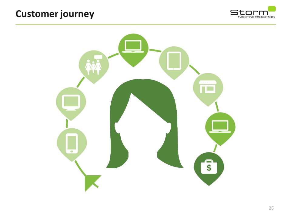 26 Customer journey