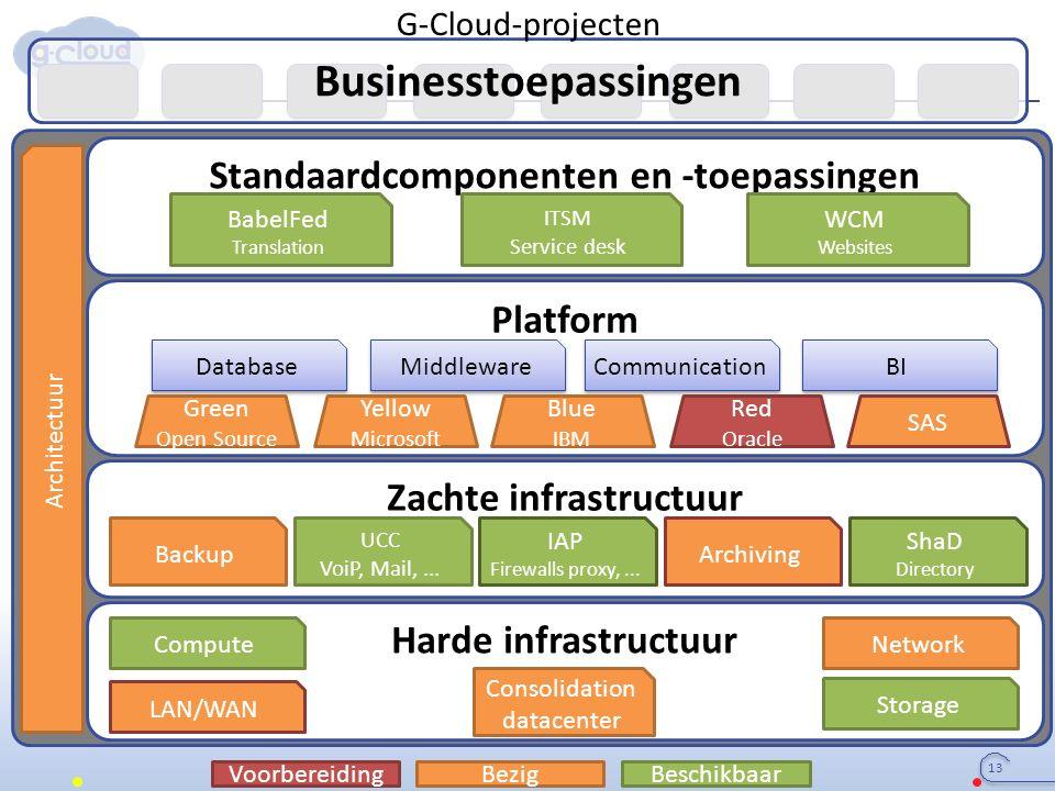 Businesstoepassingen Harde infrastructuur Zachte infrastructuur Platform Standaardcomponenten en -toepassingen Consolidation datacenter LAN/WAN Comput