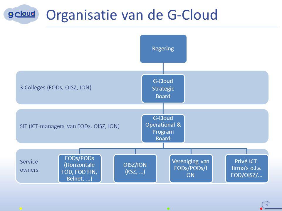 3 Colleges (FODs, OISZ, ION) SIT (ICT-managers van FODs, OISZ, ION) Service owners Organisatie van de G-Cloud Regering G-Cloud Strategic Board G-Cloud