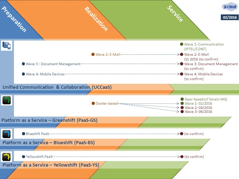 Preparation Realization Service Platform as a Service – Yellowshift (PaaS-YS) Yellowshift PaaS(to confirm) Unified Communication & Collaboration (UCCaaS) Wave 1: Communication (IPTEL/CONT) Wave 2: E-MailWave 2: E-Mail Q1 2016 (to confirm) Wave 3 : Document ManagementWave 3: Document Management (to confirm) Wave 4: Mobile Devices (to confirm) Platform as a Service – Blueshift (PaaS-BS) Blueshift PaaS(to confirm) Platform as a Service – Greenshift (PaaS-GS) Docker-based Gear-based (cf Smals-VAS) Wave 1: 02/2016 Wave 2: 04/2016 Wave 3: 06/2016 02/2016