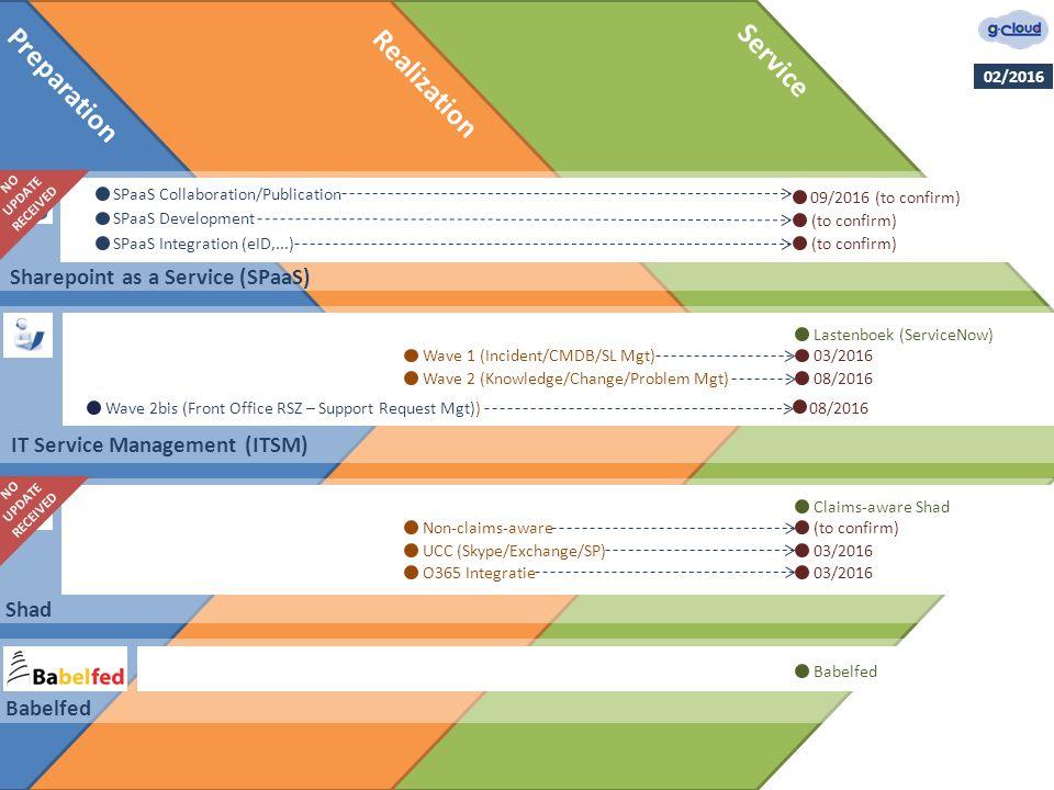 Preparation Realization Service IT Service Management (ITSM) Lastenboek (ServiceNow) 03/2016Wave 1 (Incident/CMDB/SL Mgt) 08/2016Wave 2 (Knowledge/Cha