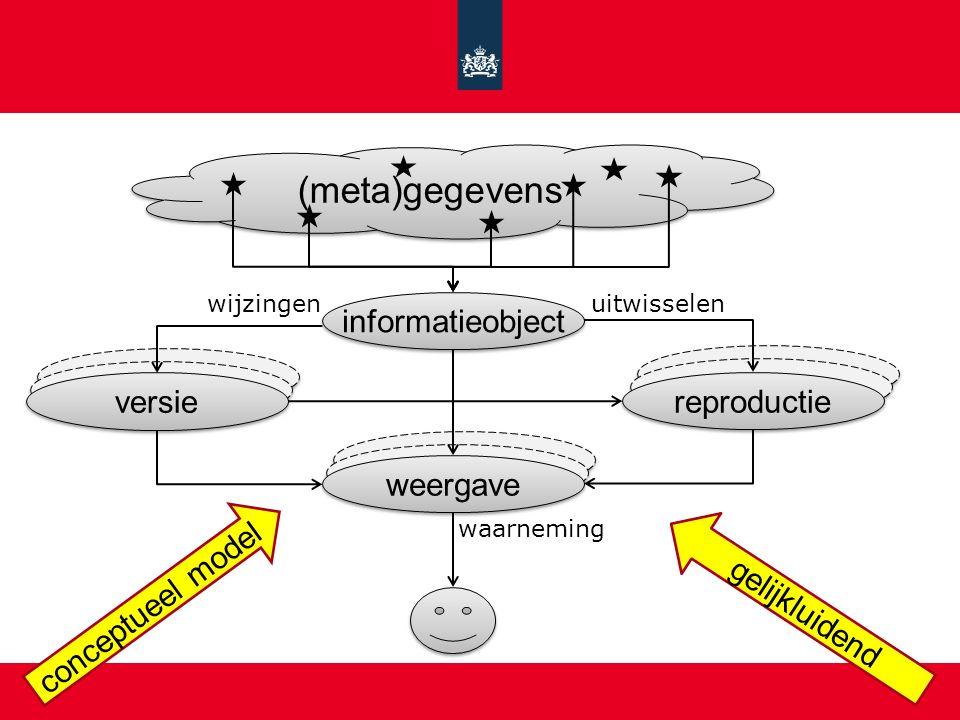 (meta)gegevens informatieobject weergave reproductie uitwisselen waarneming gelijkluidend conceptueel model versie wijzingen