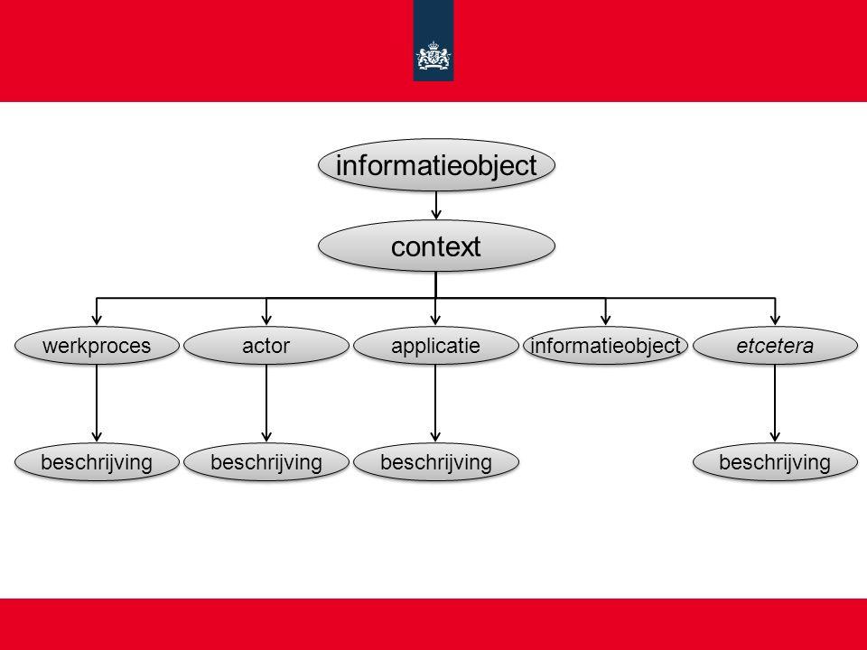 informatieobject context werkproces actor applicatie informatieobject etcetera beschrijving