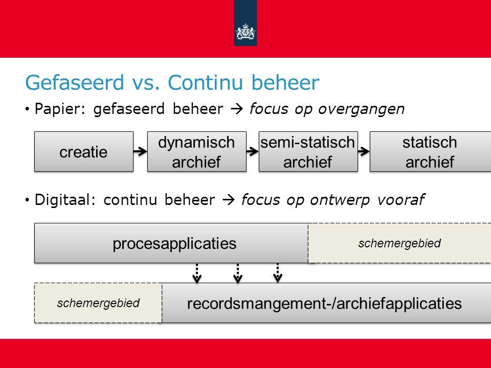 Gefaseerd vs. Continu beheer Papier: gefaseerd beheer  focus op overgangen Digitaal: continu beheer  focus op ontwerp vooraf creatie dynamisch archi
