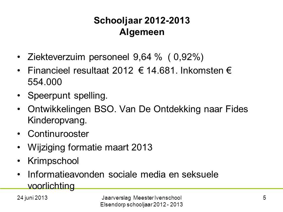 Schooljaar 2012-2013 Algemeen Ziekteverzuim personeel 9,64 % ( 0,92%) Financieel resultaat 2012 € 14.681.