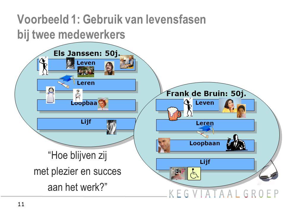 11 Voorbeeld 1: Gebruik van levensfasen bij twee medewerkers Lijf Loopbaan Leren Leven Els Janssen: 50j.