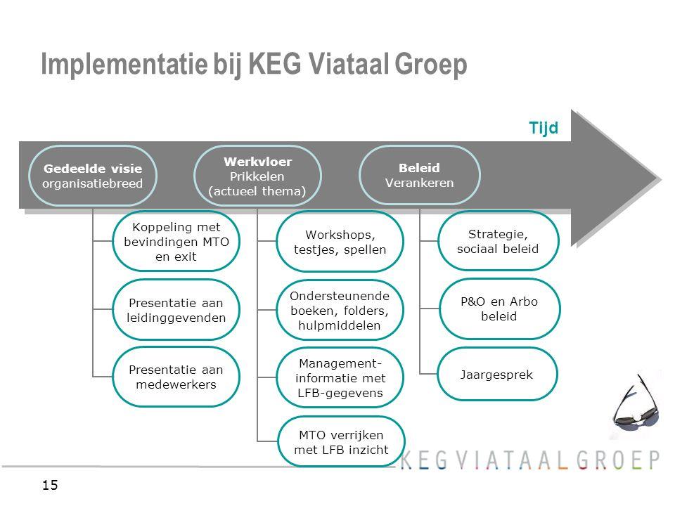 15 Implementatie bij KEG Viataal Groep Tijd