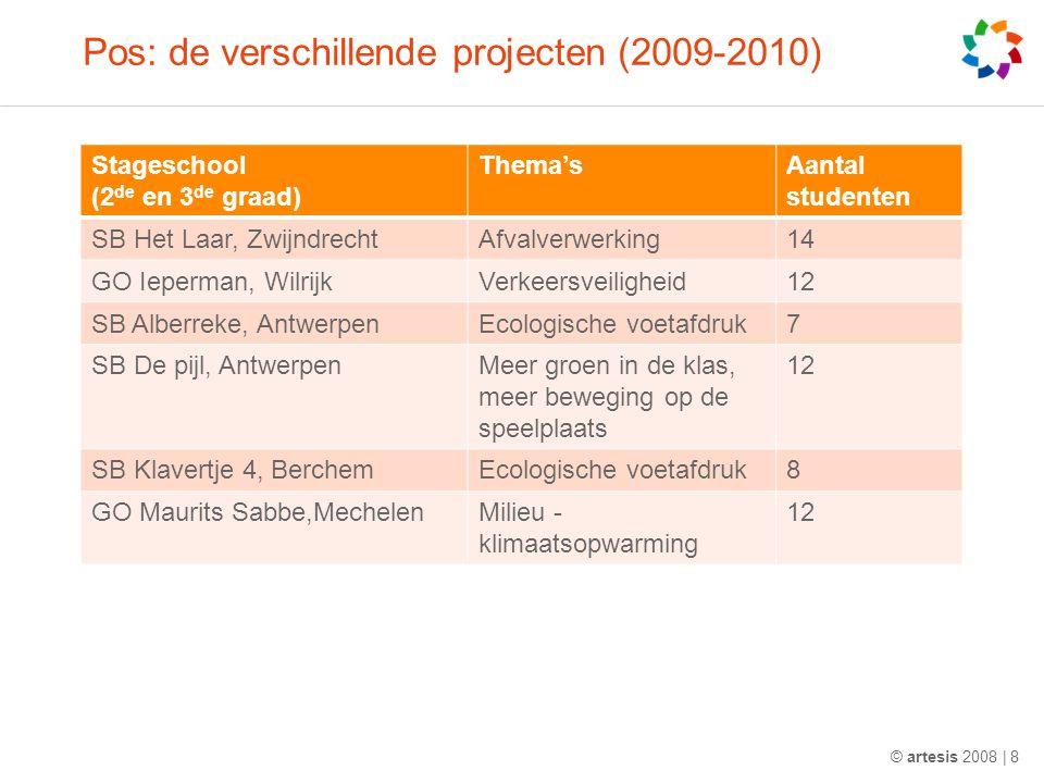 Pos: de verschillende projecten (2009-2010) © artesis 2008 | 8 Stageschool (2 de en 3 de graad) Thema'sAantal studenten SB Het Laar, ZwijndrechtAfvalverwerking14 GO Ieperman, WilrijkVerkeersveiligheid12 SB Alberreke, AntwerpenEcologische voetafdruk7 SB De pijl, AntwerpenMeer groen in de klas, meer beweging op de speelplaats 12 SB Klavertje 4, BerchemEcologische voetafdruk8 GO Maurits Sabbe,MechelenMilieu - klimaatsopwarming 12