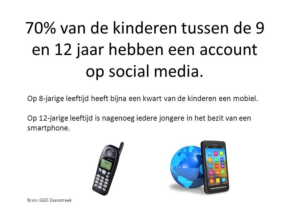 70% van de kinderen tussen de 9 en 12 jaar hebben een account op social media. Bron: GGD Zaanstreek Op 8-jarige leeftijd heeft bijna een kwart van de
