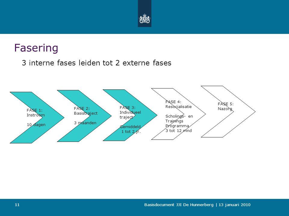 Basisdocument JJI De Hunnerberg | 13 januari 2010 11 Fasering 3 interne fases leiden tot 2 externe fases FASE 1: Instroom 10 dagen FASE 2: Basistraject 3 maanden FASE 3: Individueel traject Gemiddeld 1 tot 2 jr.