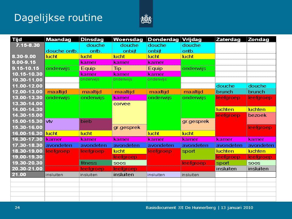 Basisdocument JJI De Hunnerberg | 13 januari 2010 24 Dagelijkse routine