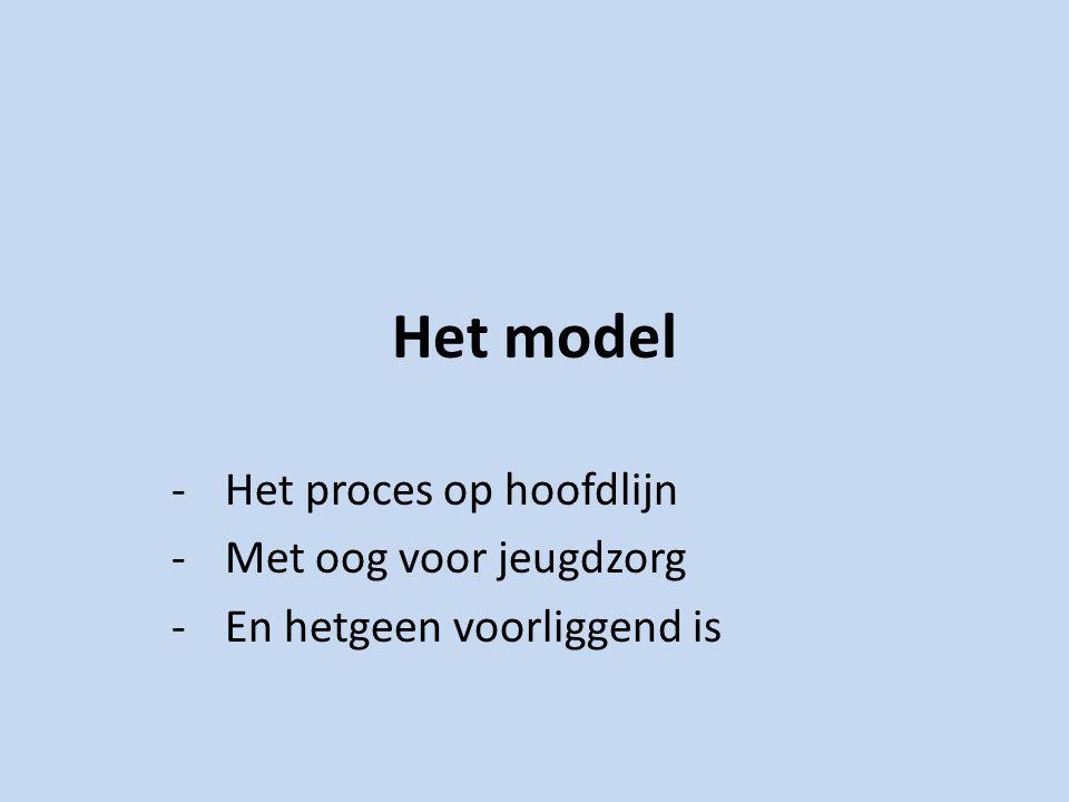 Het model -Het proces op hoofdlijn -Met oog voor jeugdzorg -En hetgeen voorliggend is