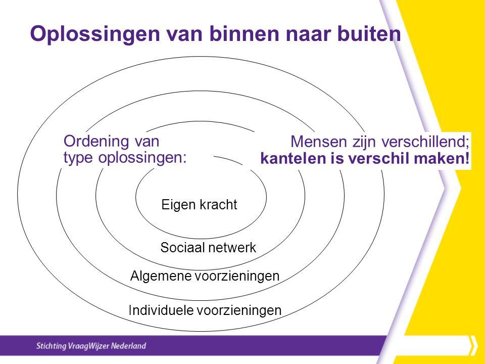 Oplossingen van binnen naar buiten Sociaal netwerk Eigen kracht Algemene voorzieningen Individuele voorzieningen Ordening van type oplossingen: Mensen