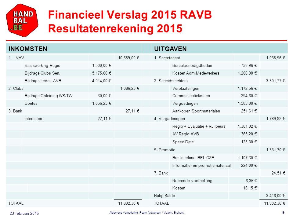 23 februari 2016 Financieel Verslag 2015 RAVB Resultatenrekening 2015 Algemene Vergadering Regio Antwerpen / Vlaams-Brabant19 INKOMSTENUITGAVEN 1.VHV10.689,00 €1.