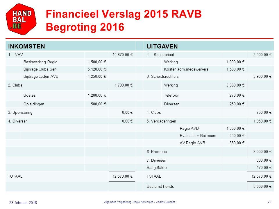 23 februari 2016 Financieel Verslag 2015 RAVB Begroting 2016 Algemene Vergadering Regio Antwerpen / Vlaams-Brabant21 INKOMSTENUITGAVEN 1.VHV10.870,00 €1.Secretariaat2.500,00 € Basiswerking Regio1.500,00 €Werking1.000,00 € Bijdrage Clubs Sen.5.120,00 €Kosten adm.medewerkers1.500,00 € Bijdrage Leden AVB4.250,00 €3.