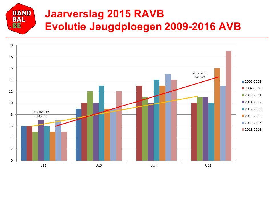 Jaarverslag 2015 RAVB Evolutie Jeugdploegen 2009-2016 AVB 2008-2012 -43,75% 2012-2016 -60,35%