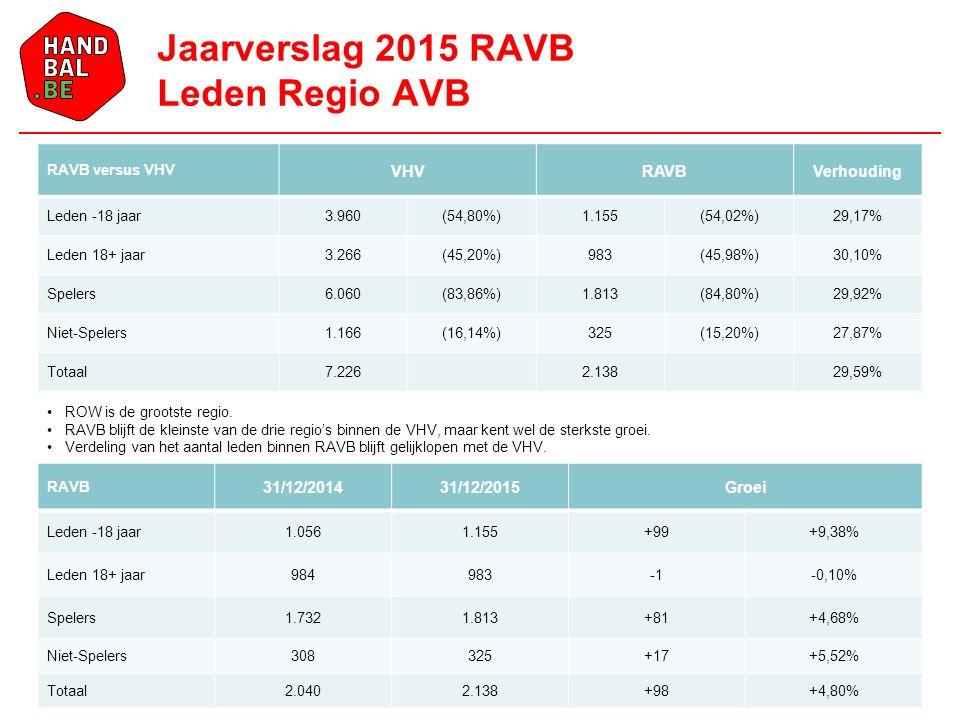 RAVB versus VHV VHVRAVBVerhouding Leden -18 jaar3.960(54,80%)1.155(54,02%)29,17% Leden 18+ jaar3.266(45,20%)983(45,98%)30,10% Spelers6.060(83,86%)1.813(84,80%)29,92% Niet-Spelers1.166(16,14%)325(15,20%)27,87% Totaal7.2262.13829,59% Jaarverslag 2015 RAVB Leden Regio AVB ROW is de grootste regio.