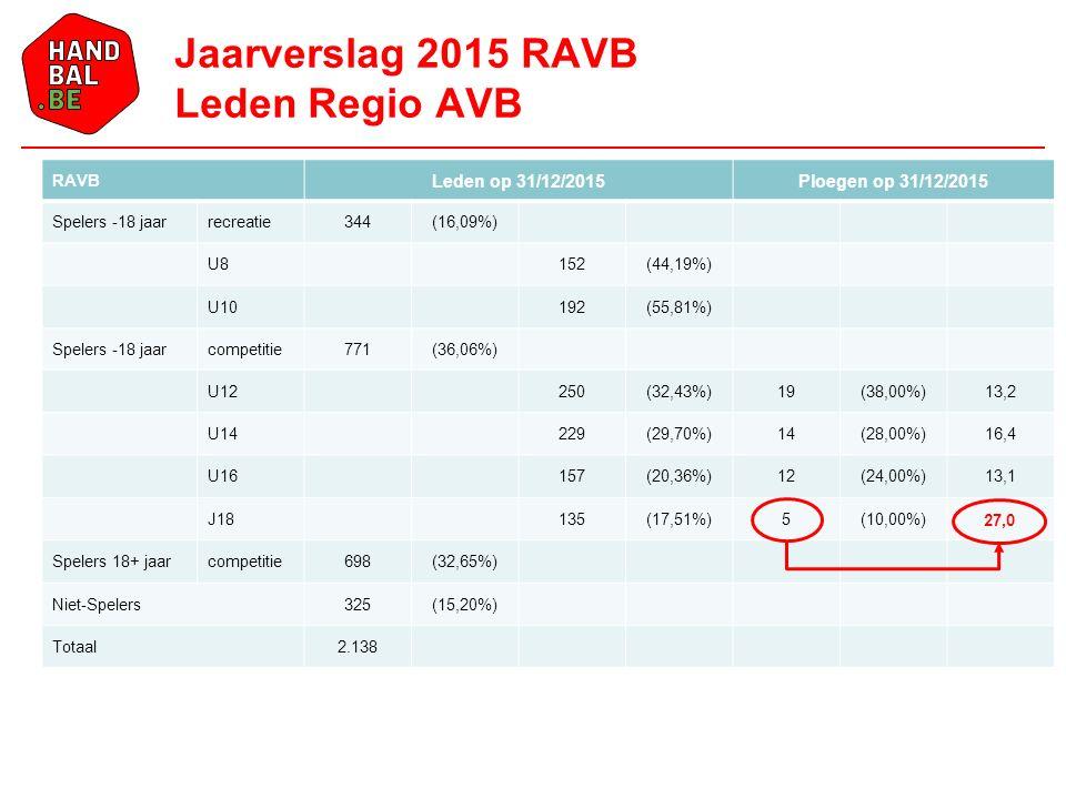 RAVB Leden op 31/12/2015Ploegen op 31/12/2015 Spelers -18 jaarrecreatie344(16,09%) U8152(44,19%) U10192(55,81%) Spelers -18 jaarcompetitie771(36,06%) U12250(32,43%)19(38,00%)13,2 U14229(29,70%)14(28,00%)16,4 U16157(20,36%)12(24,00%)13,1 J18135(17,51%)5(10,00%)27,0 Spelers 18+ jaarcompetitie698(32,65%) Niet-Spelers325(15,20%) Totaal2.138 Jaarverslag 2015 RAVB Leden Regio AVB 27,0
