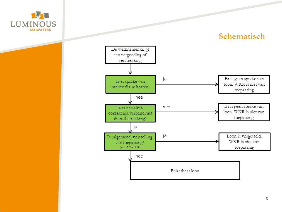 De werknemer krijgt een vergoeding of verstrekking Is er sprake van intermediaire kosten? Er is geen sprake van loon. WKR is niet van toepassing Is er