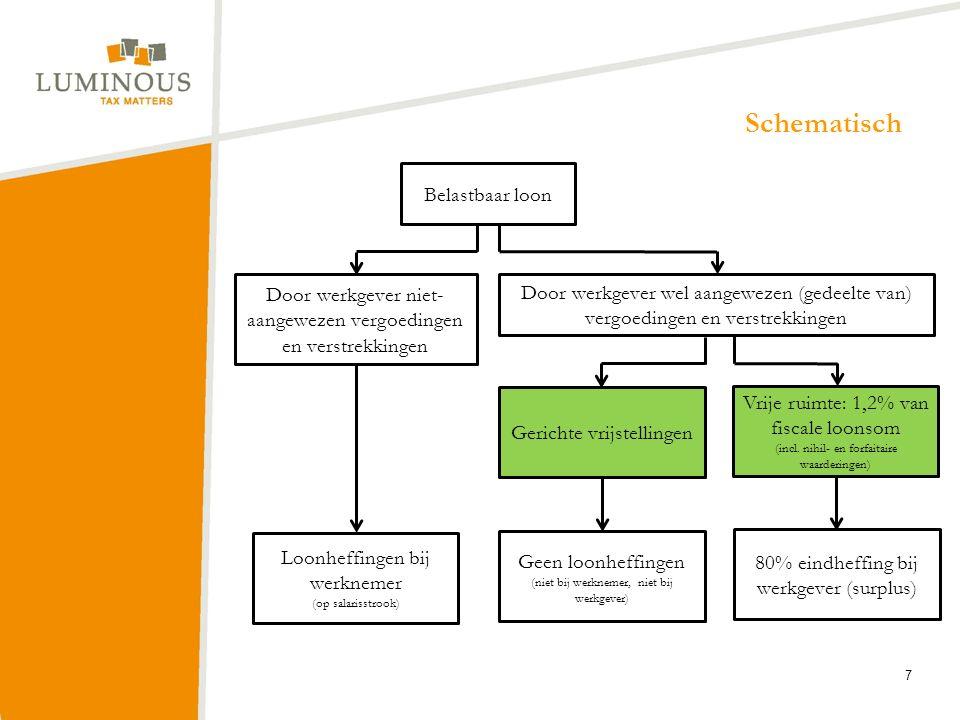 Verplicht op loonstrook van werknemer Loon dat niet als eindheffingsbestanddeel kan worden aangewezen: De terbeschikkinggestelde auto; De terbeschikkinggestelde dienstwoning; Geldboetes; Rentevoordeel bij hypothecaire leningen (vanaf 2016).