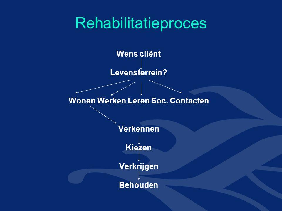 Rehabilitatieproces Wens cliënt Levensterrein. Wonen Werken Leren Soc.