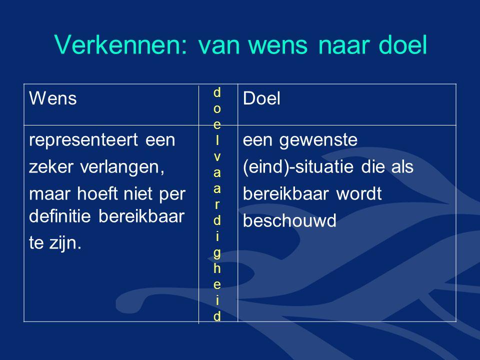 Verkennen: van wens naar doel WensDoel representeert een zeker verlangen, maar hoeft niet per definitie bereikbaar te zijn.