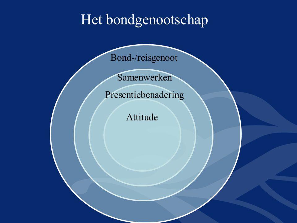Attitude Presentiebenadering Samenwerken Bond-/reisgenoot Het bondgenootschap