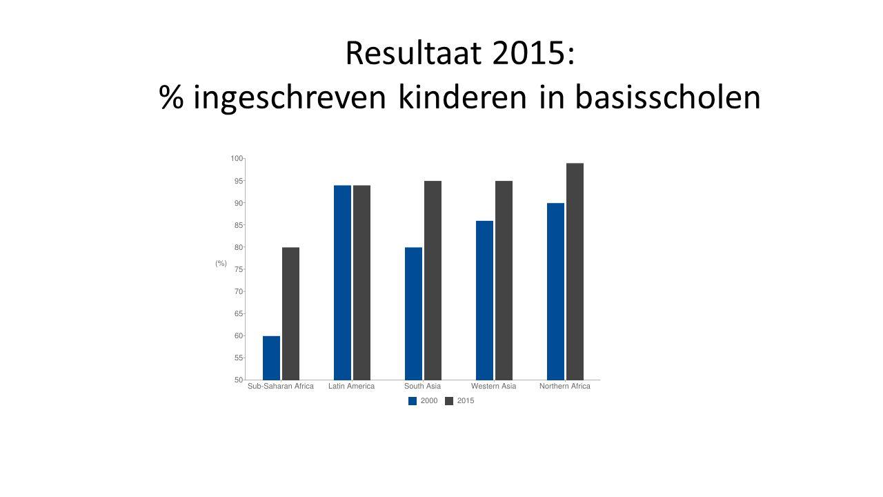 Resultaat 2015: % ingeschreven kinderen in basisscholen