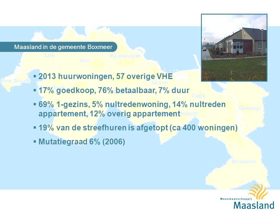Maasland in de gemeente Boxmeer