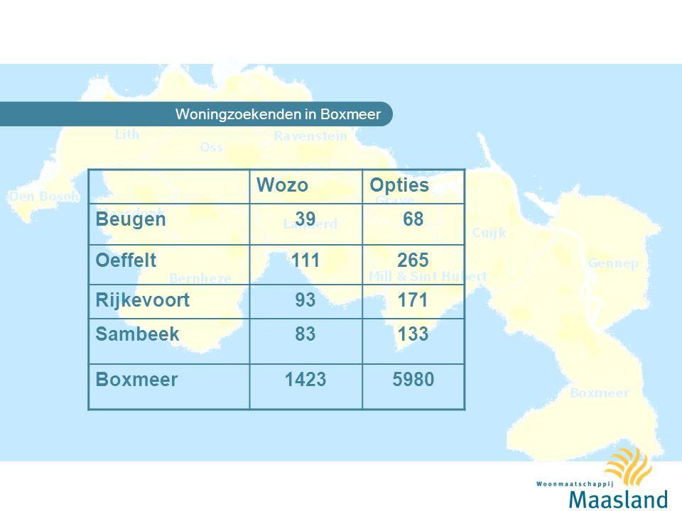 Maasland in de gemeente Boxmeer Woonopgave 2005 – 2015 OpgaveHarde Plannen Zachte Plannen Nieuwbouw huur 28742±150 Herstructurering 214166- Verkoop (voorlopig niet) 3800