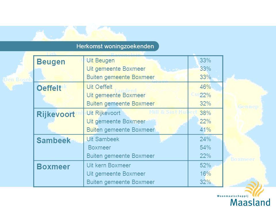Woningzoekenden in Boxmeer WozoOpties Beugen3968 Oeffelt111265 Rijkevoort93171 Sambeek83133 Boxmeer14235980