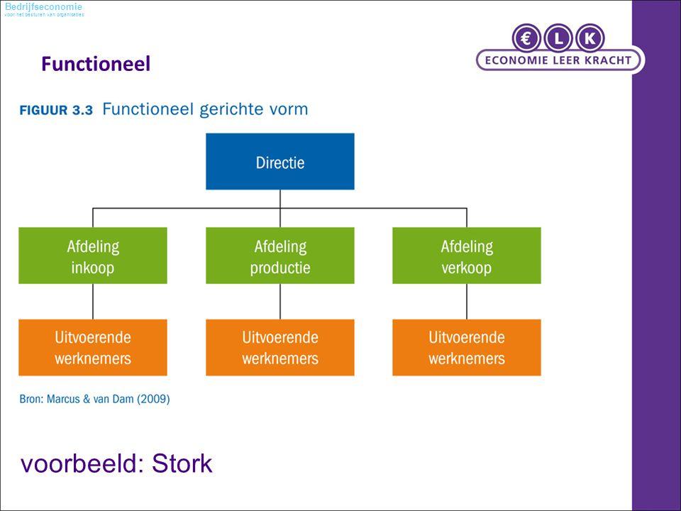 voor het besturen van organisaties Bedrijfseconomie Functioneel voorbeeld: Stork