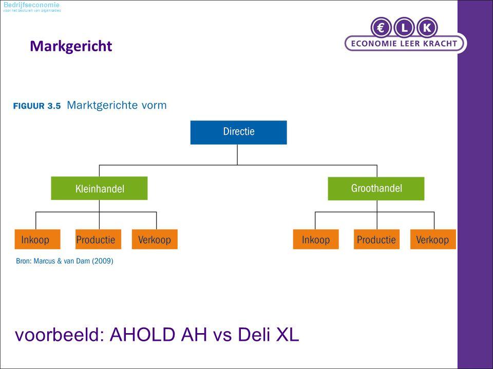 voor het besturen van organisaties Bedrijfseconomie Markgericht voorbeeld: AHOLD AH vs Deli XL