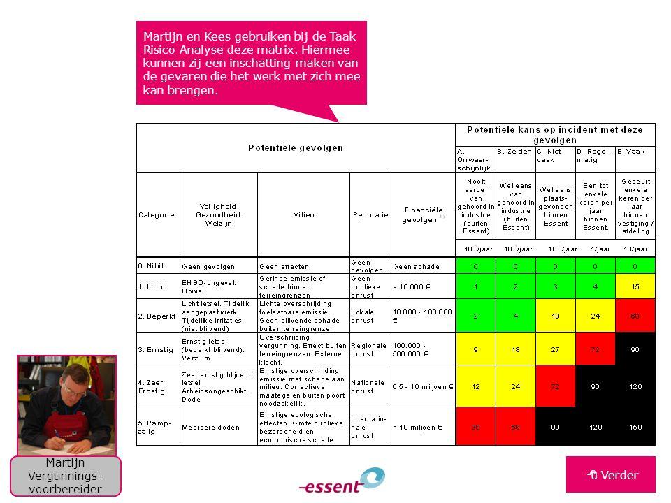 Martijn en Kees gebruiken bij de Taak Risico Analyse deze matrix. Hiermee kunnen zij een inschatting maken van de gevaren die het werk met zich mee ka