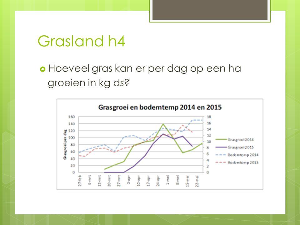 Grasland h4  Hoeveel gras kan er per dag op een ha groeien in kg ds?