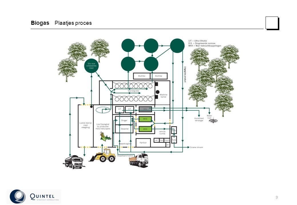 9 Biogas Plaatjes proces