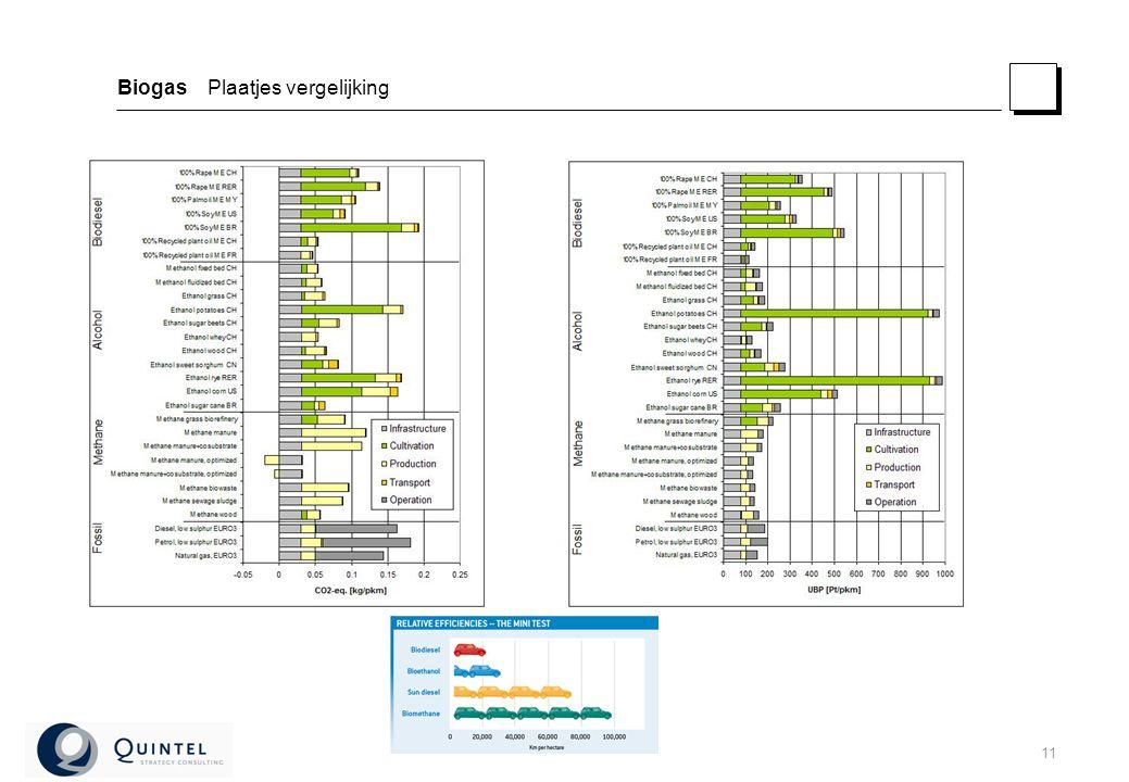 11 Biogas Plaatjes vergelijking