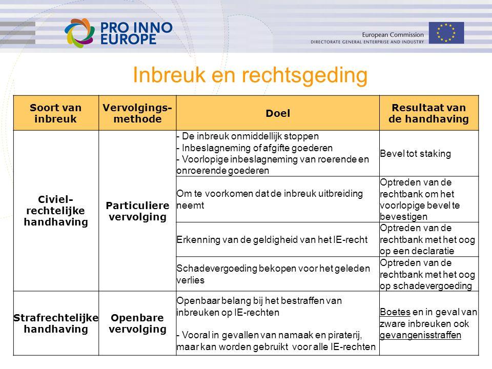 ip4inno 36 Inbreuk en rechtsgeding Soort van inbreuk Vervolgings- methode Doel Resultaat van de handhaving Civiel- rechtelijke handhaving Particuliere