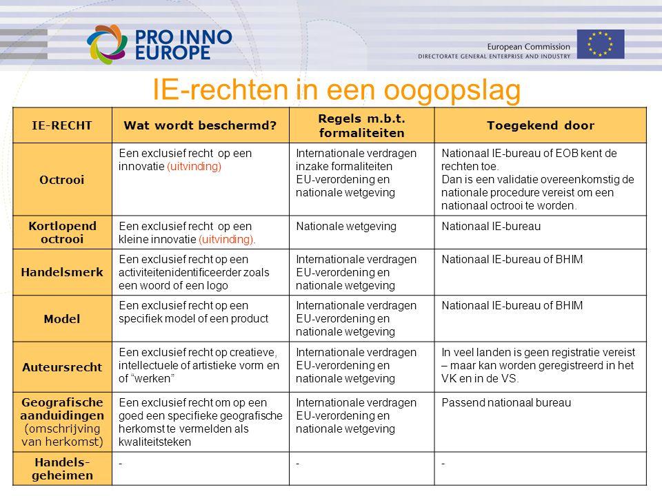 ip4inno 5 IE-rechten in een oogopslag IE-RECHT Wat wordt beschermd? Regels m.b.t. formaliteiten Toegekend door Octrooi Een exclusief recht op een inno
