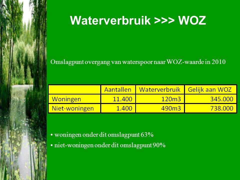 Waterverbruik >>> WOZ Omslagpunt overgang van waterspoor naar WOZ-waarde in 2010 woningen onder dit omslagpunt 63% niet-woningen onder dit omslagpunt