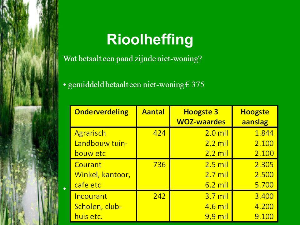 Rioolheffing Wat betaalt een pand zijnde niet-woning? gemiddeld betaalt een niet-woning € 375