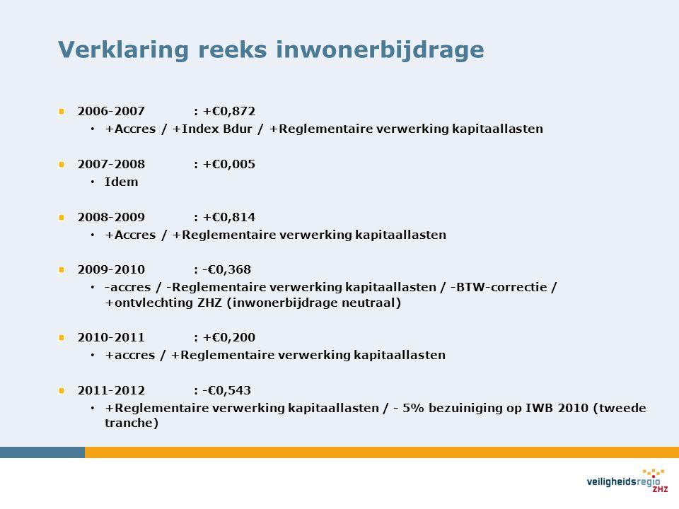 Verklaring reeks inwonerbijdrage 2006-2007: +€0,872 +Accres / +Index Bdur / +Reglementaire verwerking kapitaallasten 2007-2008: +€0,005 Idem 2008-2009