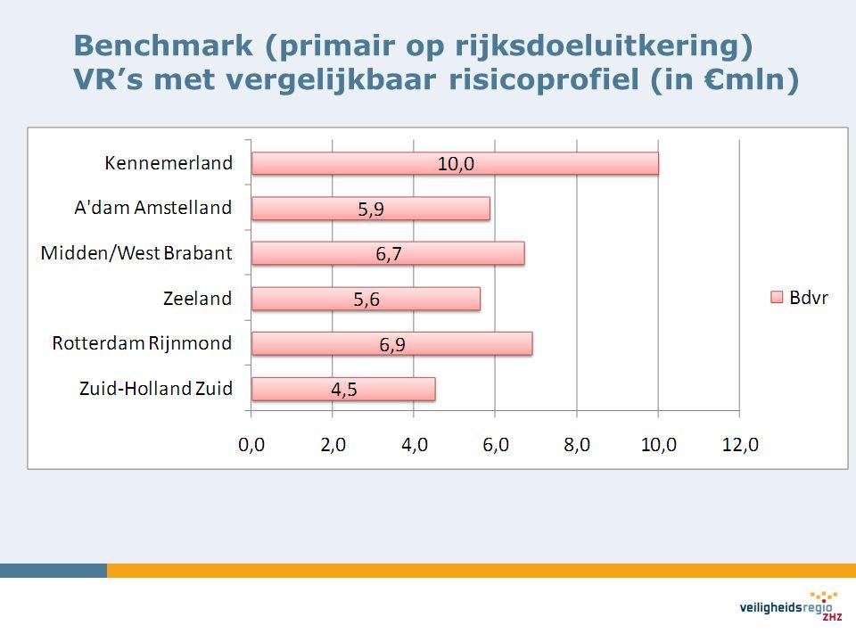 Benchmark (primair op rijksdoeluitkering) VR's met vergelijkbaar risicoprofiel (in €mln)