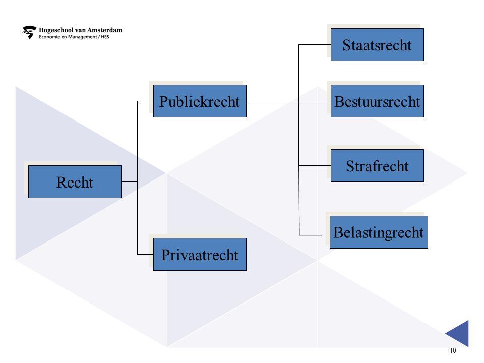 10 Recht Publiekrecht Privaatrecht Staatsrecht Bestuursrecht Strafrecht Belastingrecht